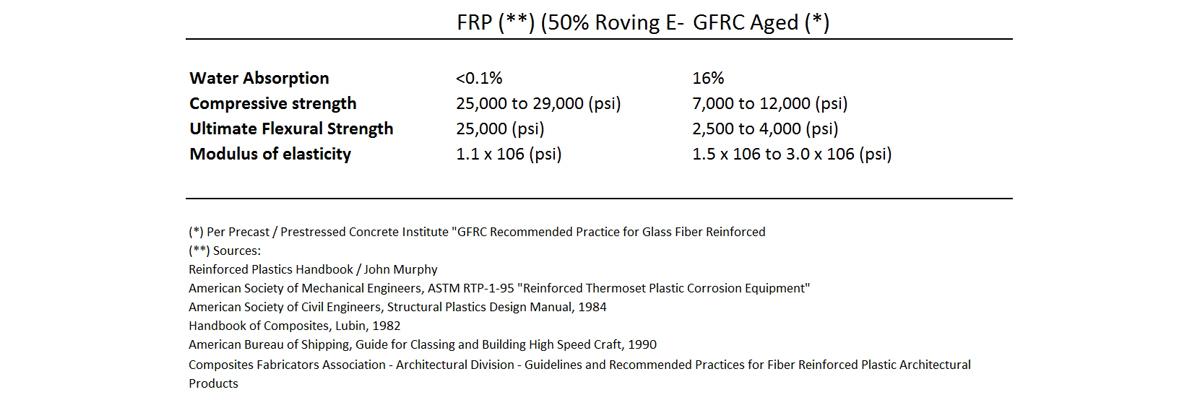 gfrc vs frp2